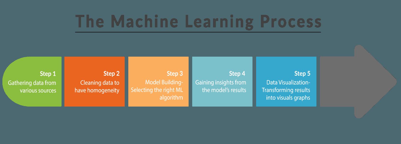Property Development Machine Learning