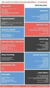 CheatSheet-ThinkBigData-ML-Algo-Infographics