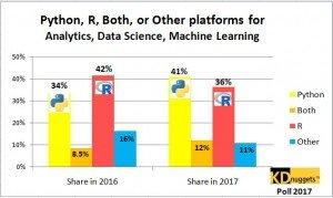 python-r-machine-learning